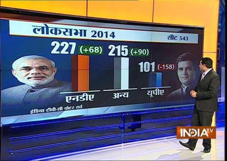 india tv c voter projection big gains for bjp in up bihar- India Tv