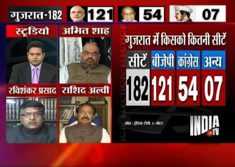 india tv c voter opinion poll modi to get two thirds- India Tv