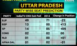 BJP loses ground but likely to win 49 seats; SP+BSP